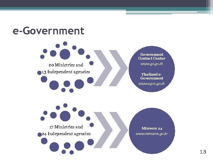 e-Government 20 Ministries and 13 Independent agencies 17 Ministries and 24 Independent agencies Government