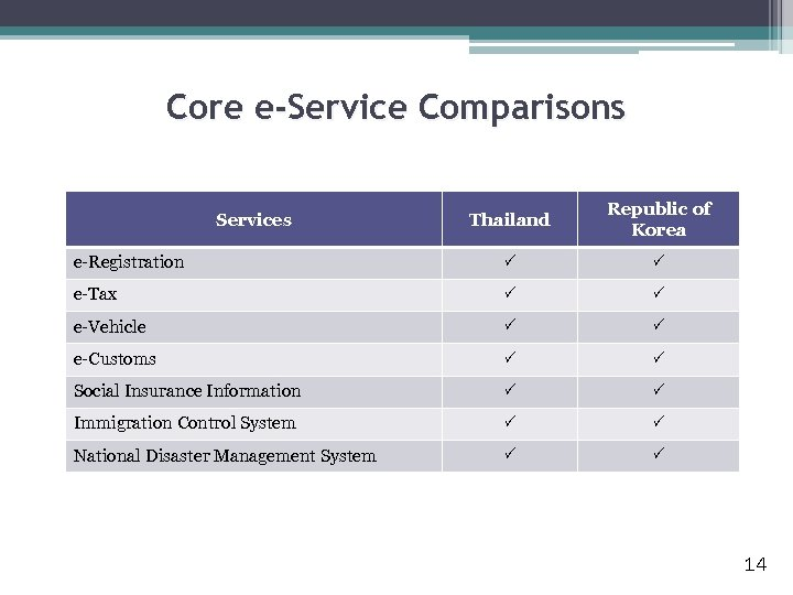 Core e-Service Comparisons Thailand Republic of Korea e-Registration e-Tax e-Vehicle e-Customs Social Insurance Information