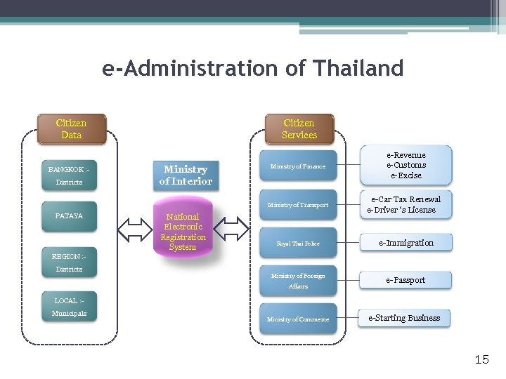 e-Administration of Thailand Citizen Data BANGKOK : Districts Citizen Services Ministry of Interior Ministry
