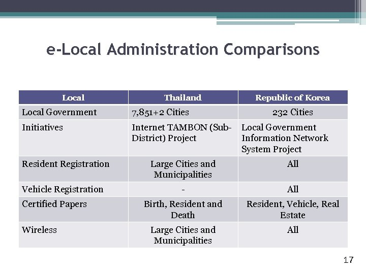 e-Local Administration Comparisons Local Thailand Local Government 7, 851+2 Cities Initiatives Internet TAMBON (Sub.