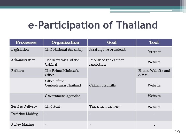 e-Participation of Thailand Processes Organization Goal Legislation Thai National Assembly Meeting live broadcast Administration