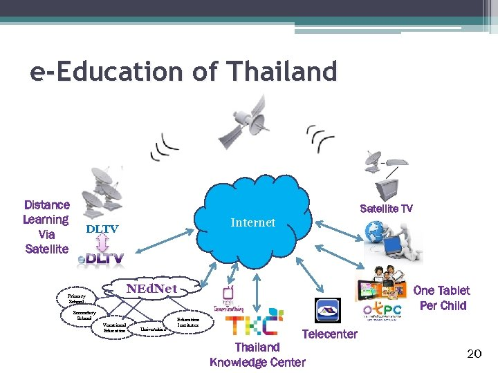 e-Education of Thailand Distance Learning Via Satellite TV Internet DLTV NEd. Net Primary School