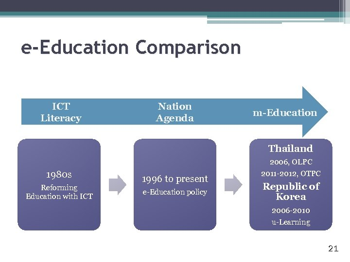 e-Education Comparison ICT Literacy Nation Agenda m-Education Thailand 1980 s Reforming Education with ICT