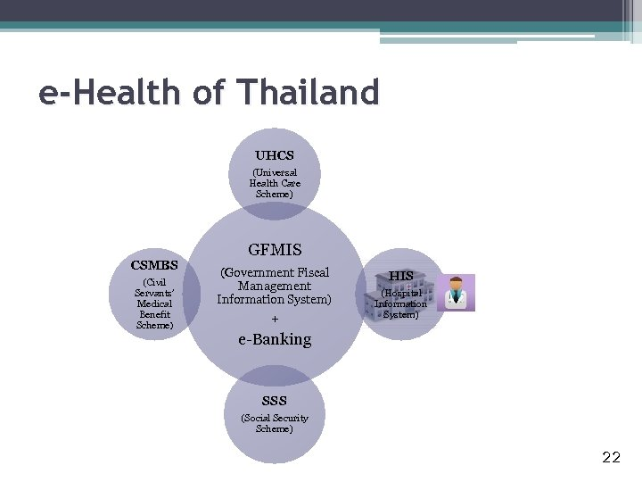 e-Health of Thailand UHCS (Universal Health Care Scheme) CSMBS (Civil Servants' Medical Benefit Scheme)