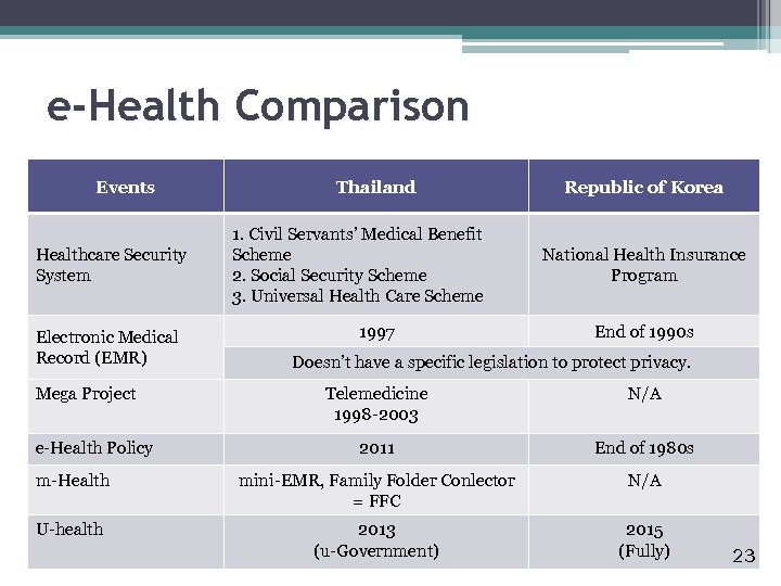 e-Health Comparison Events Healthcare Security System Electronic Medical Record (EMR) Mega Project Thailand 1.