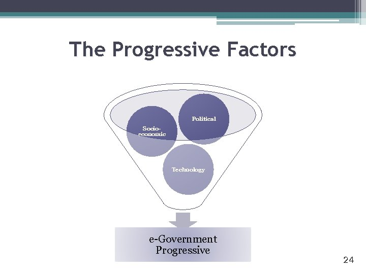 The Progressive Factors Political Socioeconomic Technology e-Government Progressive 24