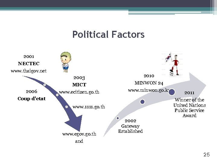 Political Factors 2001 NECTEC www. thaigov. net 2003 MICT 2006 Coup d'etat www. ecitizen.