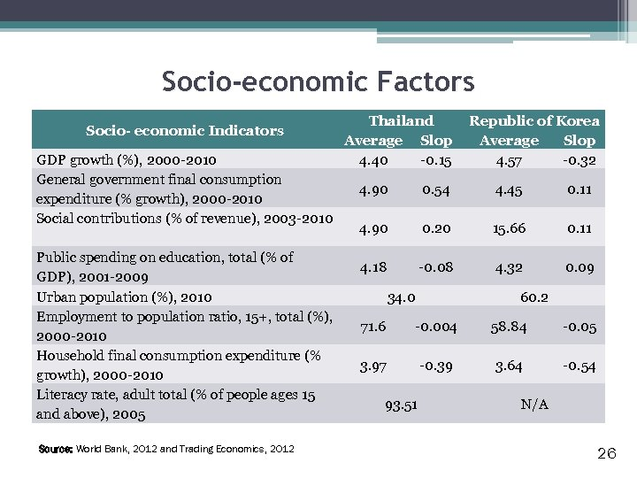 Socio-economic Factors Socio- economic Indicators GDP growth (%), 2000 -2010 General government final consumption