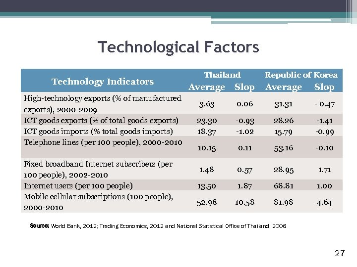 Technological Factors Technology Indicators High-technology exports (% of manufactured exports), 2000 -2009 ICT goods