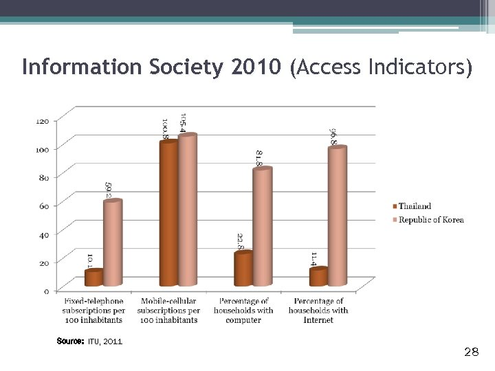Information Society 2010 (Access Indicators) Source: ITU, 2011 28