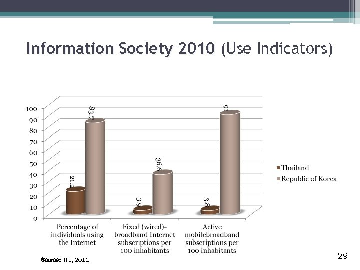 Information Society 2010 (Use Indicators) Source: ITU, 2011 29