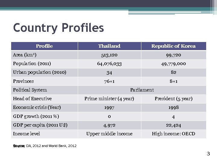 Country Profiles Profile Area (km 2) Population (2011) Urban population (2010) Provinces Thailand Republic