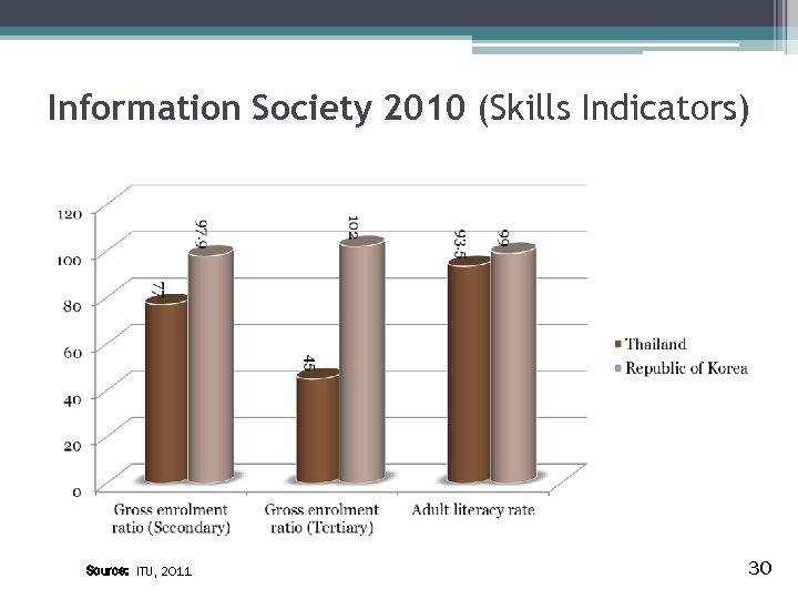 Information Society 2010 (Skills Indicators) Source: ITU, 2011 30