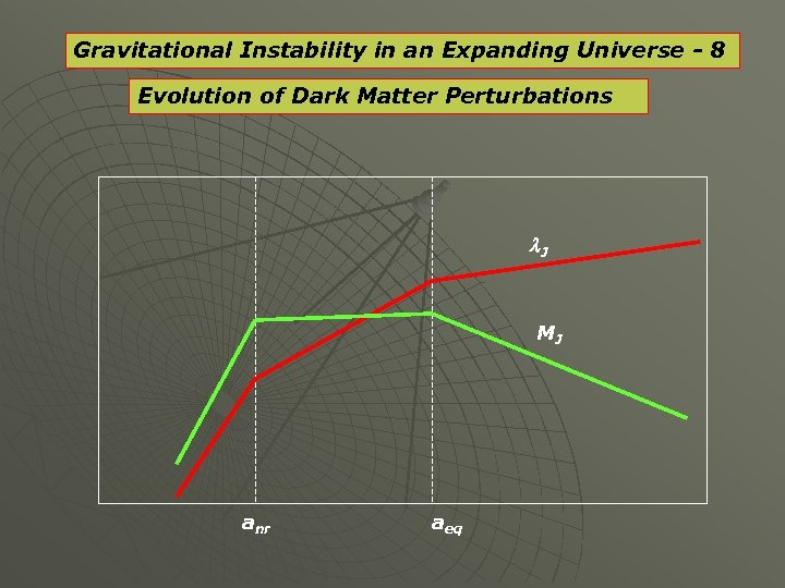 Gravitational Instability in an Expanding Universe - 8 Evolution of Dark Matter Perturbations l.