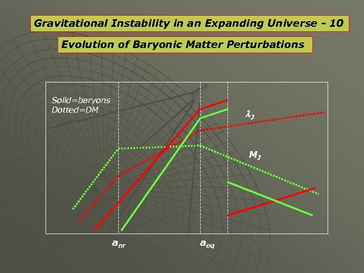 Gravitational Instability in an Expanding Universe - 10 Evolution of Baryonic Matter Perturbations Solid=baryons