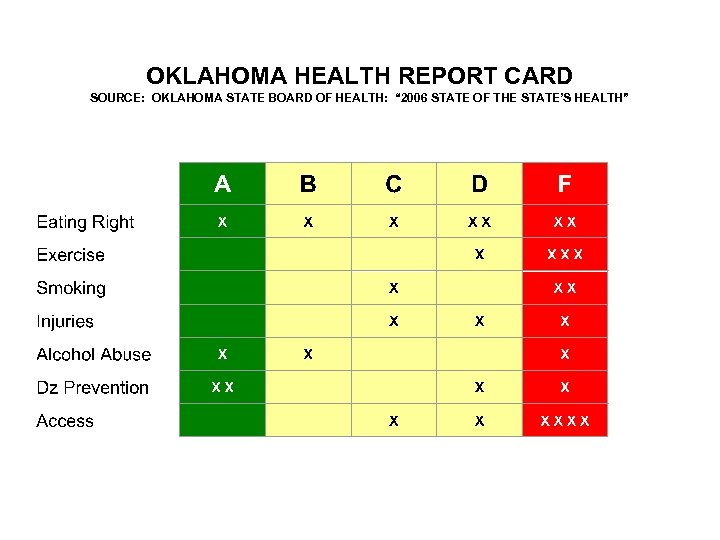 """OKLAHOMA HEALTH REPORT CARD SOURCE: OKLAHOMA STATE BOARD OF HEALTH: """" 2006 STATE OF"""