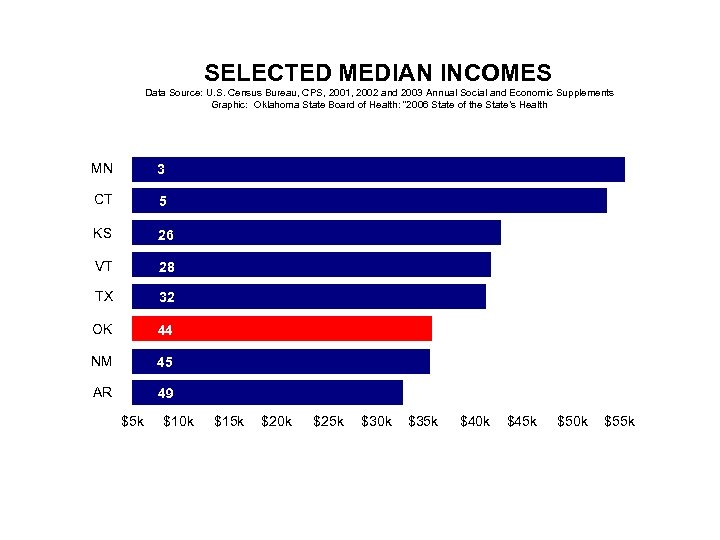 SELECTED MEDIAN INCOMES Data Source: U. S. Census Bureau, CPS, 2001, 2002 and 2003