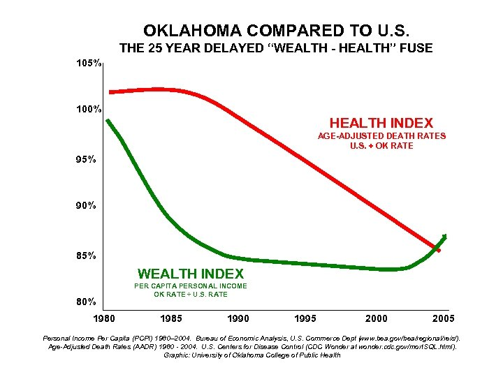 """OKLAHOMA COMPARED TO U. S. THE 25 YEAR DELAYED """"WEALTH - HEALTH"""" FUSE 105%"""
