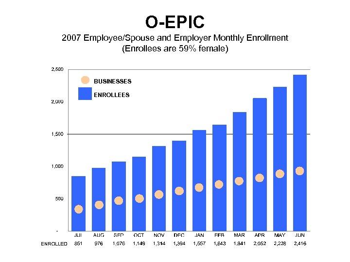 O-EPIC 2007 Employee/Spouse and Employer Monthly Enrollment (Enrollees are 59% female) BUSINESSES ENROLLEES