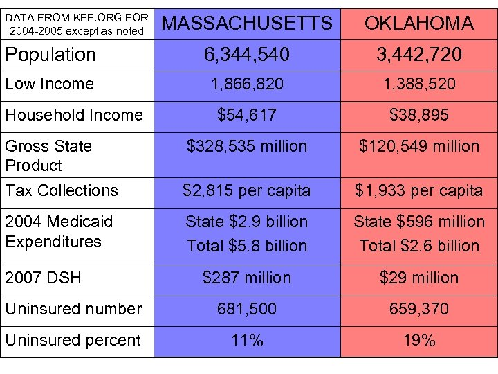 DATA FROM KFF. ORG FOR 2004 -2005 except as noted MASSACHUSETTS OKLAHOMA Population 6,