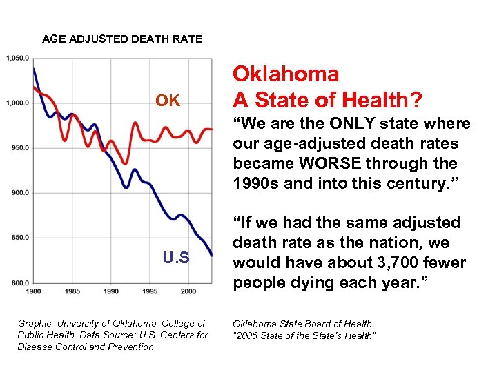"""AGE ADJUSTED DEATH RATE OK Oklahoma A State of Health? """"We are the ONLY"""