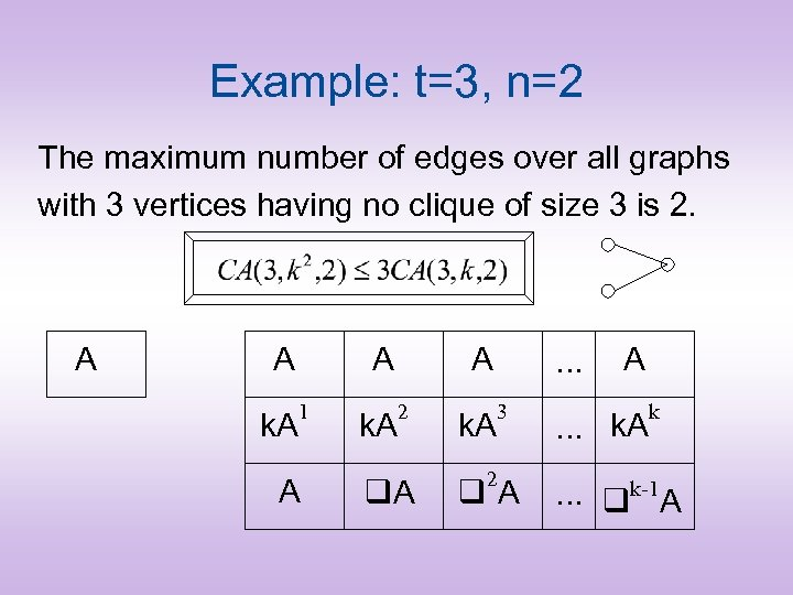 Example: t=3, n=2 The maximum number of edges over all graphs with 3 vertices
