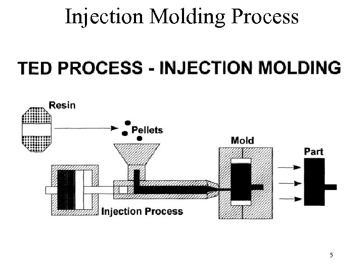 Injection Molding Process 5
