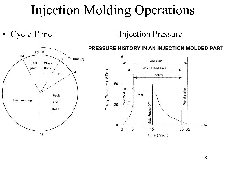 Injection Molding Operations • Cycle Time ·Injection Pressure 6