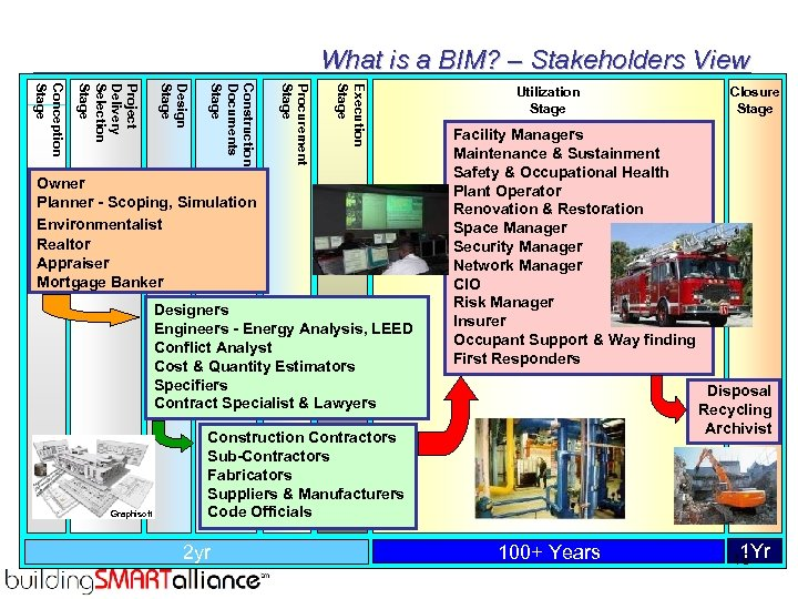 What is a BIM? – Stakeholders View Execution Stage Procurement Stage Construction Documents Stage