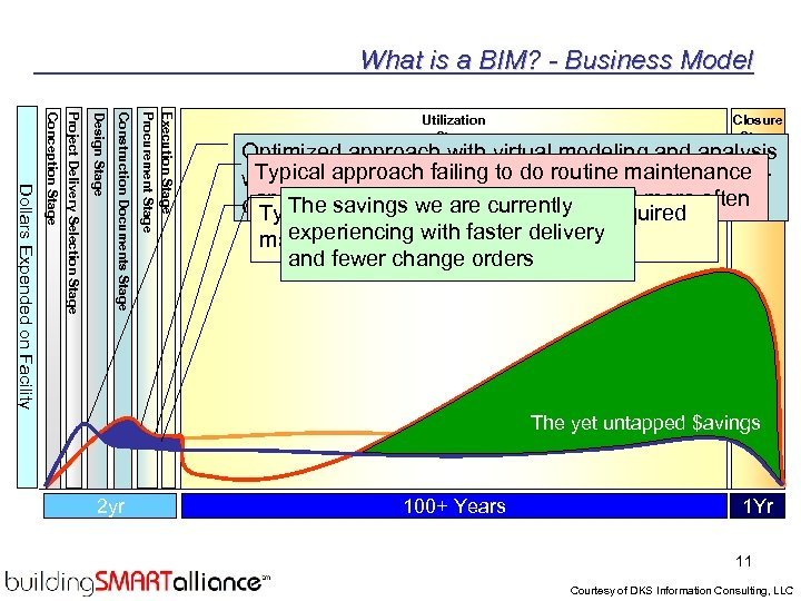 What is a BIM? - Business Model Execution Stage Procurement Stage Construction Documents Stage