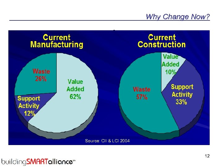 Why Change Now? • NIST in 2004 identified $15. 8 B lost to lack