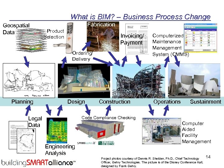 What is BIM? – Business Process Change Geospatial Data Fabrication Product Selection Invoicing/ Payment
