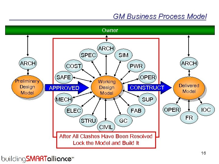 GM Business Process Model Owner ARCH SPEC ARCH Preliminary Design Model SIM COST SAFE