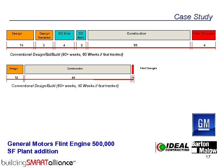 Case Study Design 18 Design Reviews GC Bids GC Awd 3 4 Construction 2