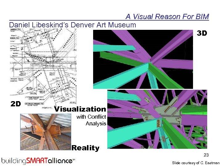 A Visual Reason For BIM Daniel Libeskind's Denver Art Museum 3 D 2 D