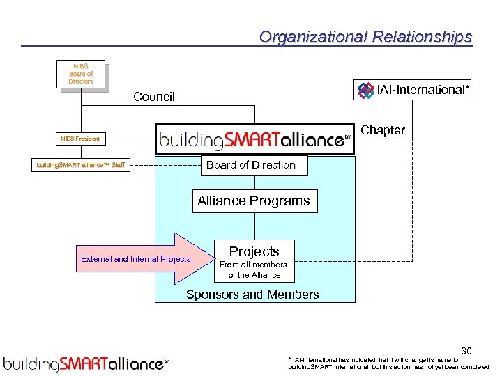 Organizational Relationships NIBS Board of Directors IAI-International* Council Chapter NIBS President Board of Direction