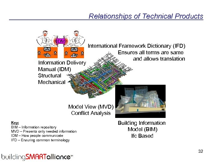 Relationships of Technical Products IDM International Framework Dictionary (IFD) Ensures all terms are same
