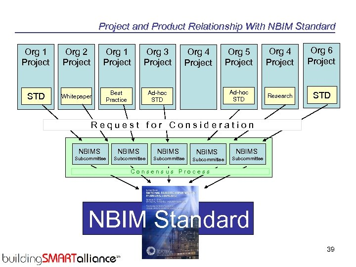Project and Product Relationship With NBIM Standard Org 1 Project Org 2 Project Org
