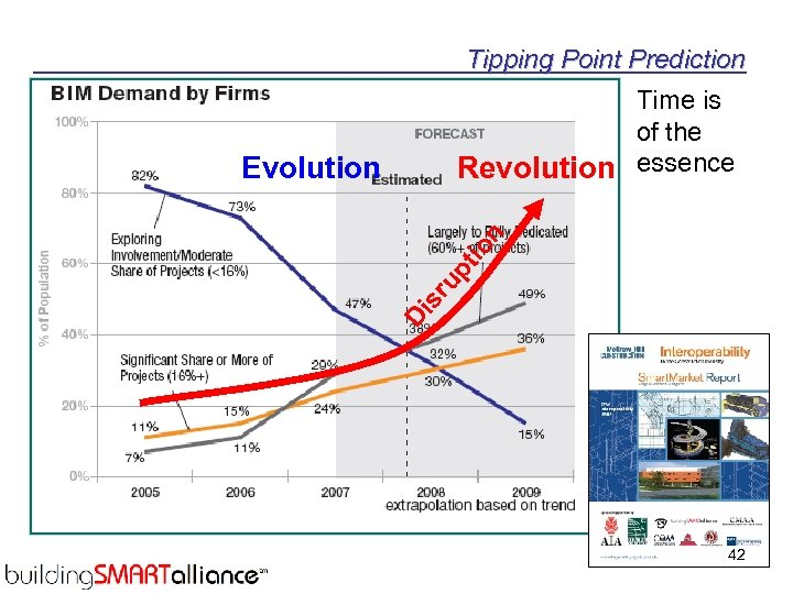 Tipping Point Prediction Time is of the Revolution essence Di sr up tio n