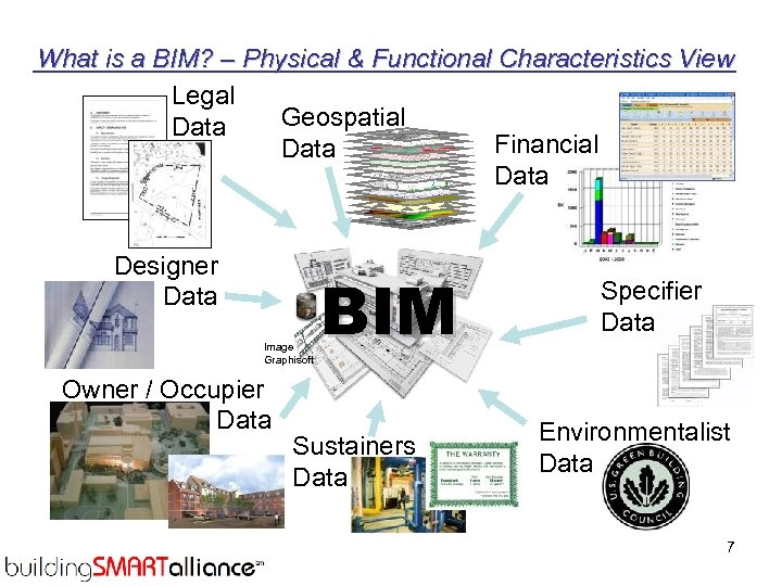 What is a BIM? – Physical & Functional Characteristics View Legal Geospatial Data Financial