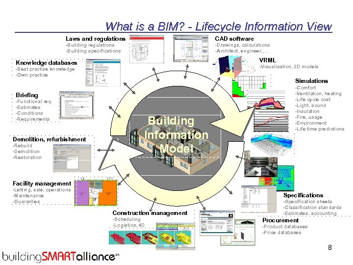 What is a BIM? - Lifecycle Information View Laws and regulations CAD software -Building