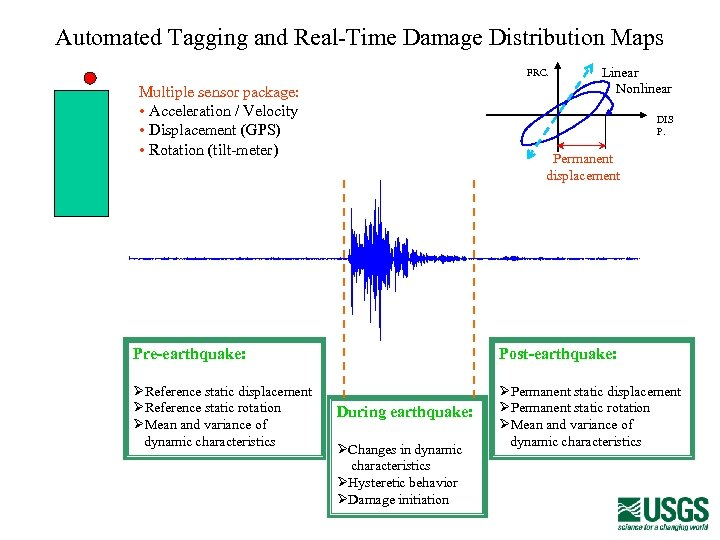 AUTOMATED TAGGING AND REAL-TIME DAMAGE DISTRIBUTION MAPS Automated Tagging and Real-Time Damage Distribution Maps