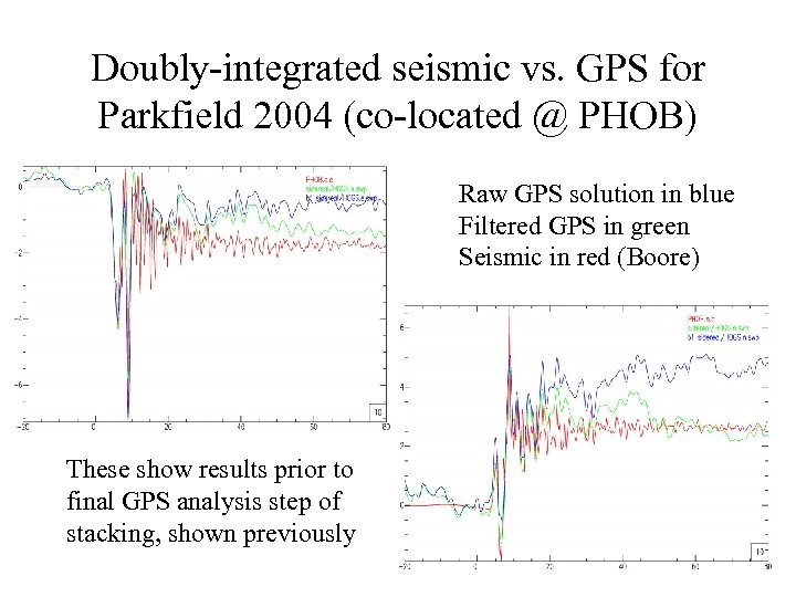 Doubly-integrated seismic vs. GPS for Parkfield 2004 (co-located @ PHOB) Raw GPS solution in