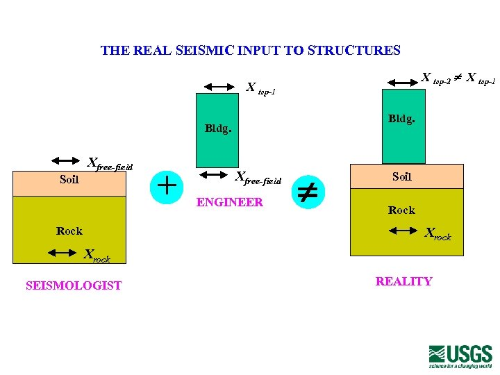 THE REAL SEISMIC INPUT TO STRUCTURES X top-2 X top-1 Bldg. Xfree-field Soil Rock
