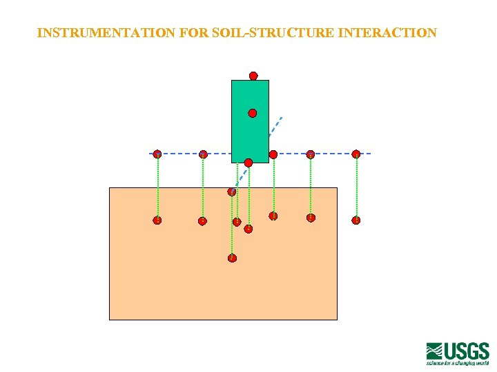 INSTRUMENTATION FOR SOIL-STRUCTURE INTERACTION