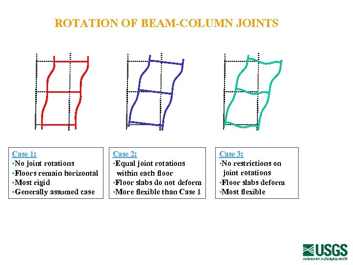 ROTATION OF BEAM-COLUMN JOINTS Case 1: • No joint rotations • Floors remain horizontal