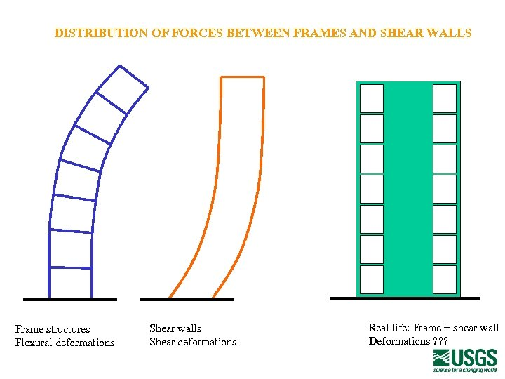 DISTRIBUTION OF FORCES BETWEEN FRAMES AND SHEAR WALLS Frame structures Flexural deformations Shear walls