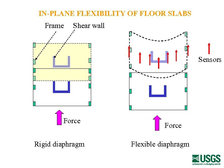 IN-PLANE FLEXIBILITY OF FLOOR SLABS Frame Shear wall Sensors Force Rigid diaphragm Force Flexible