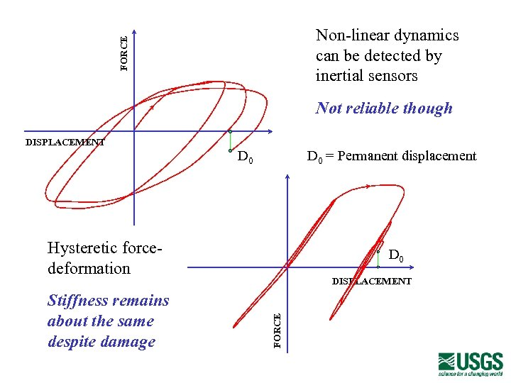 FORCE Non-linear dynamics can be detected by inertial sensors Not reliable though DISPLACEMENT D