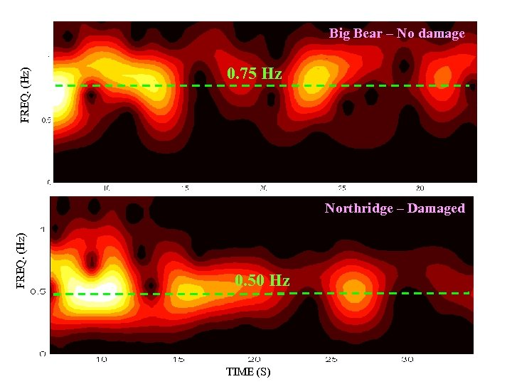 FREQ. (Hz) Big Bear – No damage 0. 75 Hz FREQ. (Hz) Northridge –